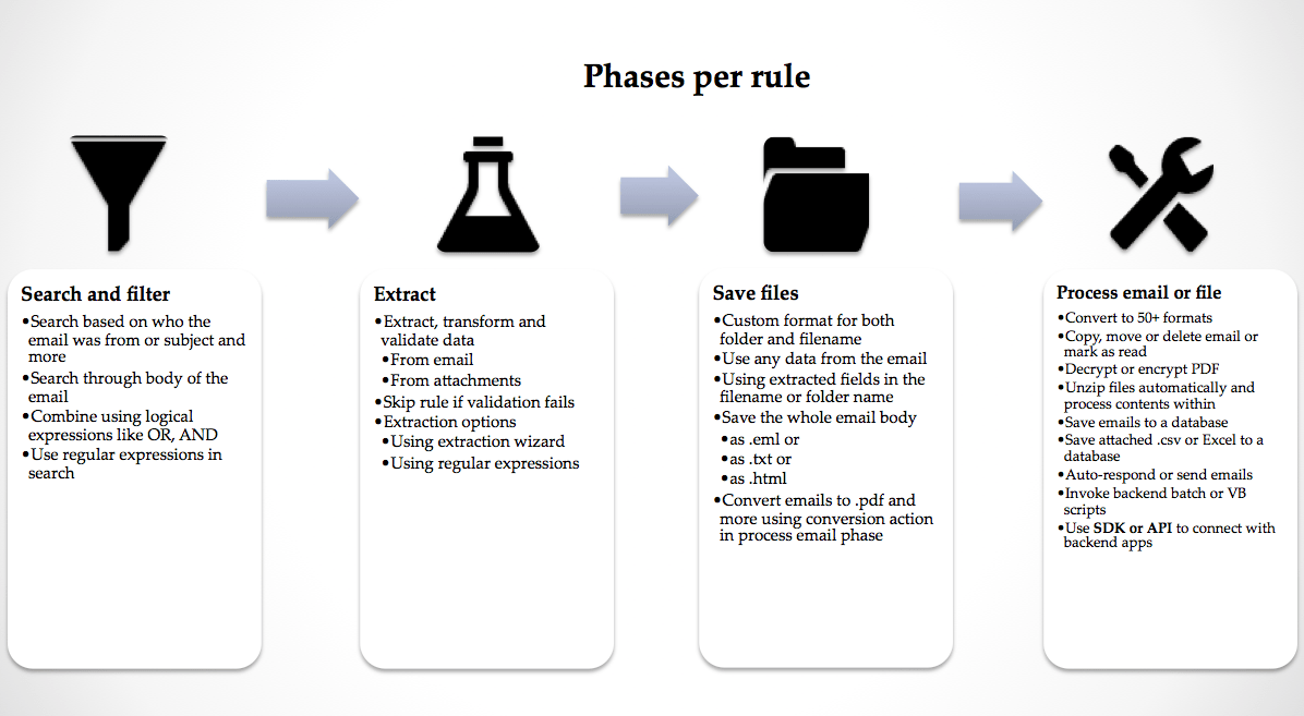 email process phases
